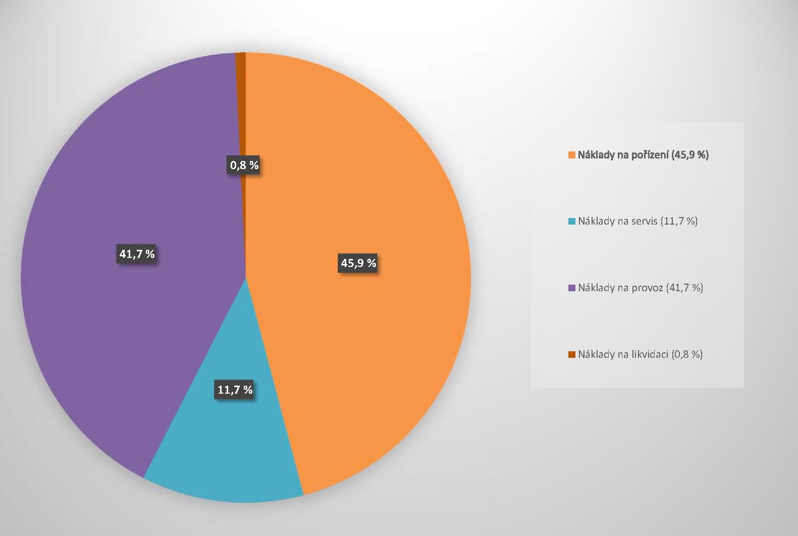 Obrázek č. 2: Procentuální rozložení nákladových položek pro přístroj SPECT/CT